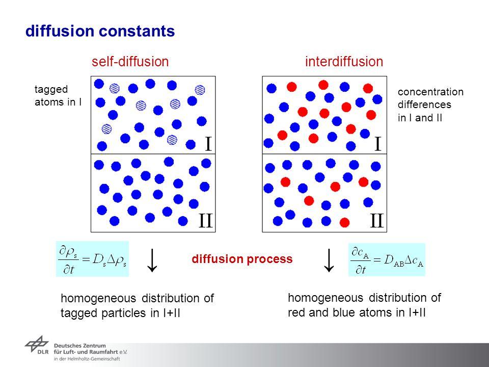 ↓ ↓ diffusion constants self-diffusion interdiffusion