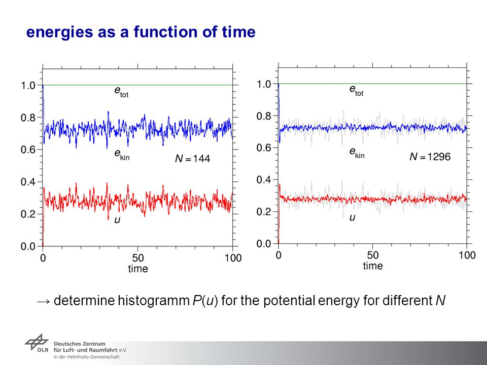 energies as a function of time