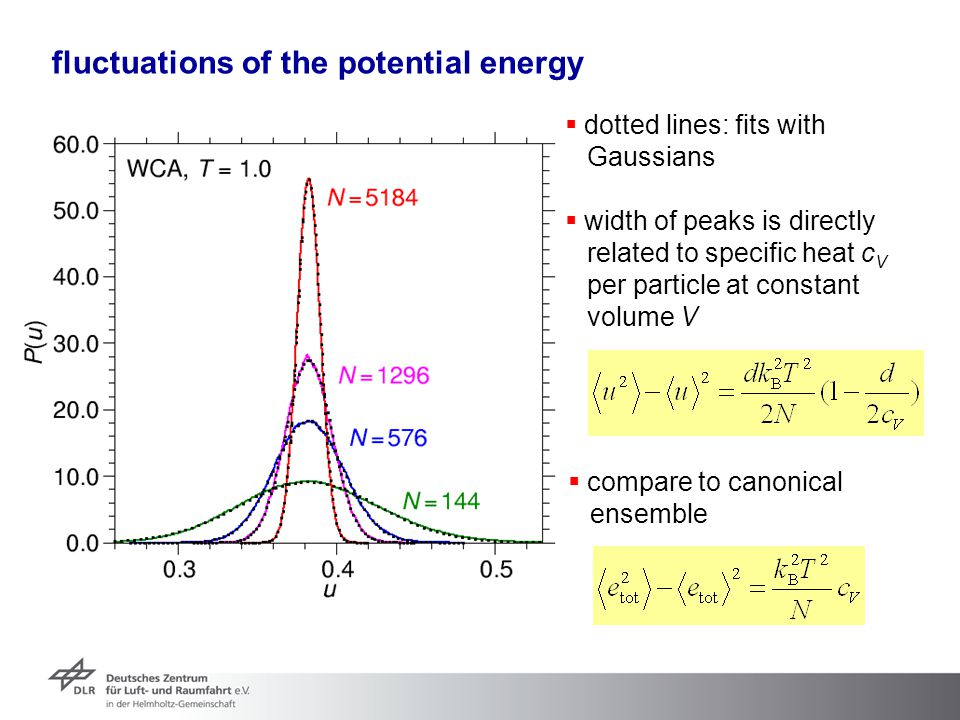 fluctuations of the potential energy