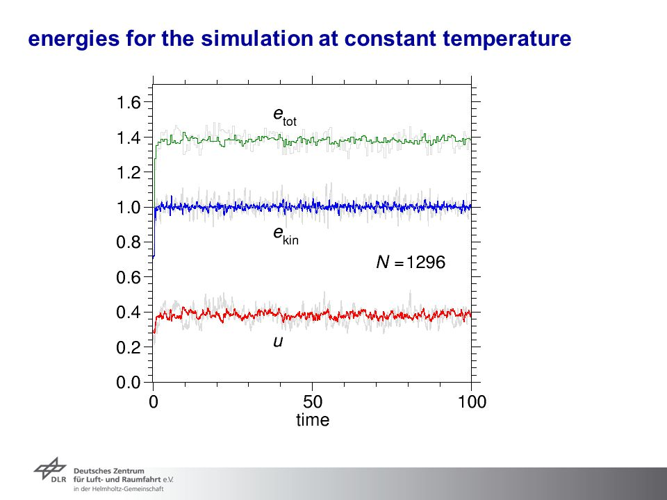 energies for the simulation at constant temperature
