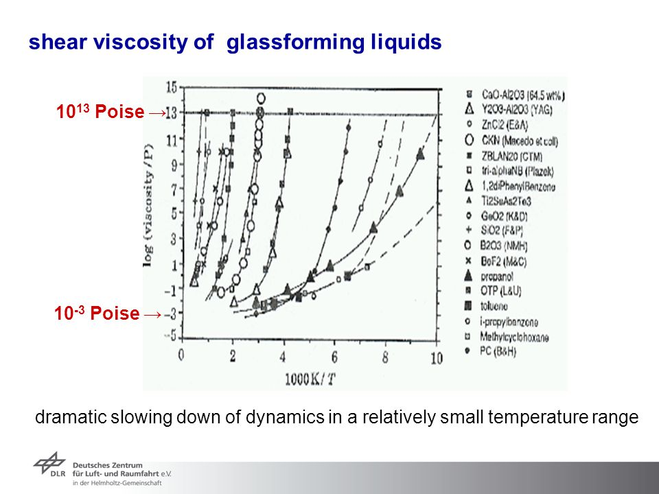 shear viscosity of glassforming liquids