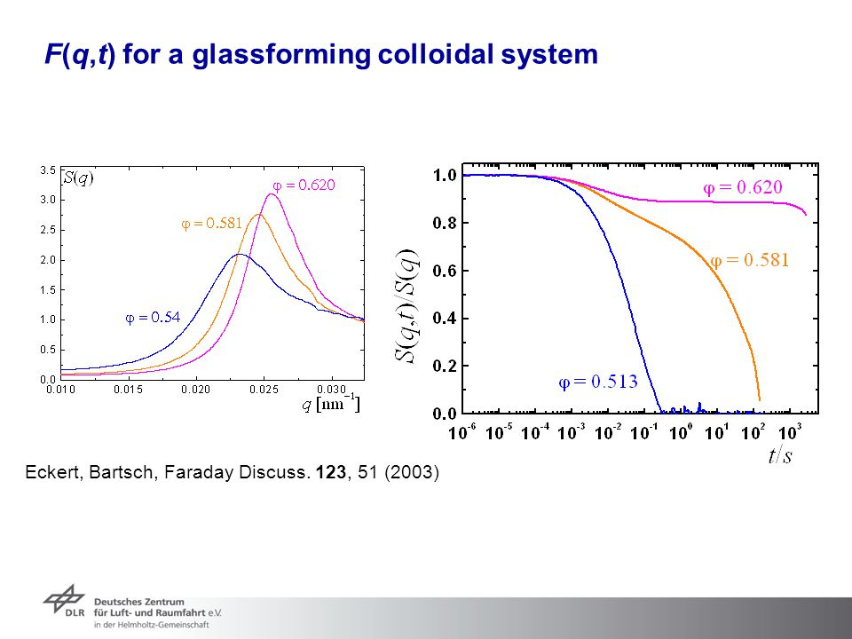 F(q,t) for a glassforming colloidal system