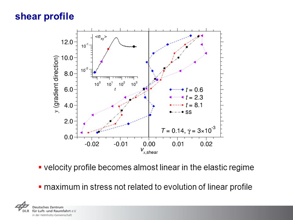 shear profile velocity profile becomes almost linear in the elastic regime.