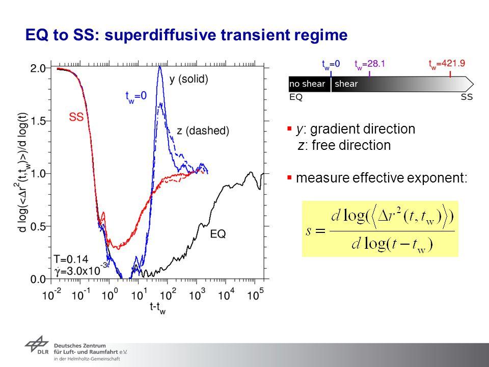 EQ to SS: superdiffusive transient regime