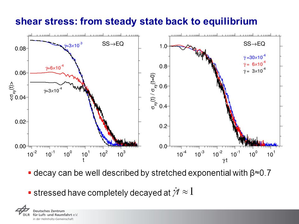 shear stress: from steady state back to equilibrium
