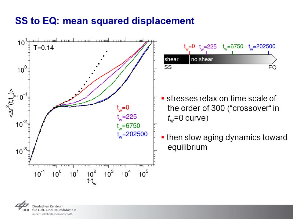 SS to EQ: mean squared displacement