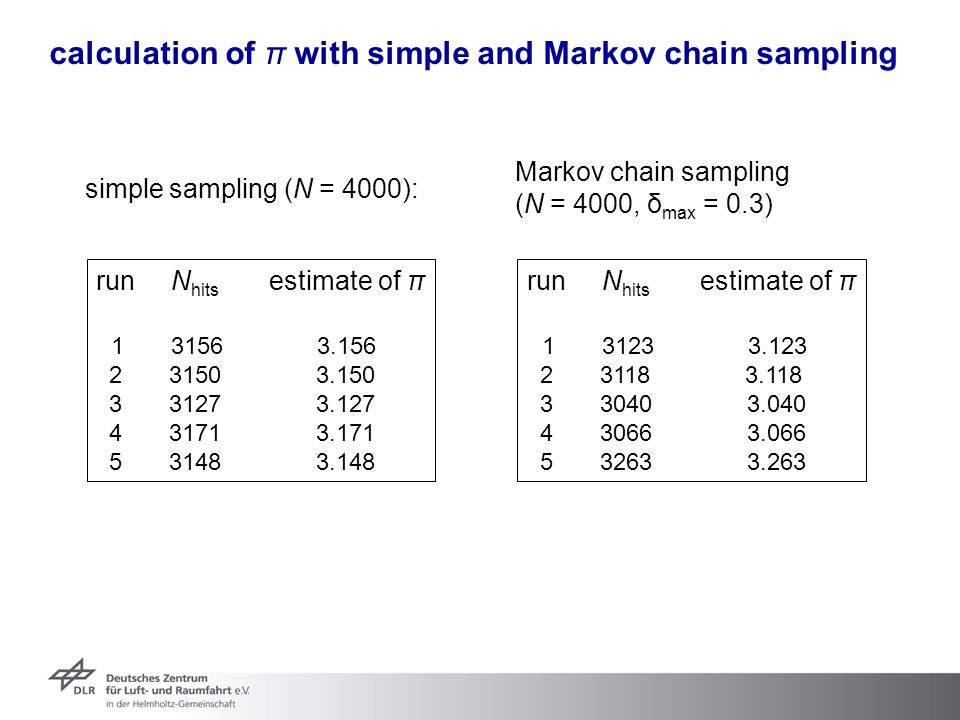 calculation of π with simple and Markov chain sampling
