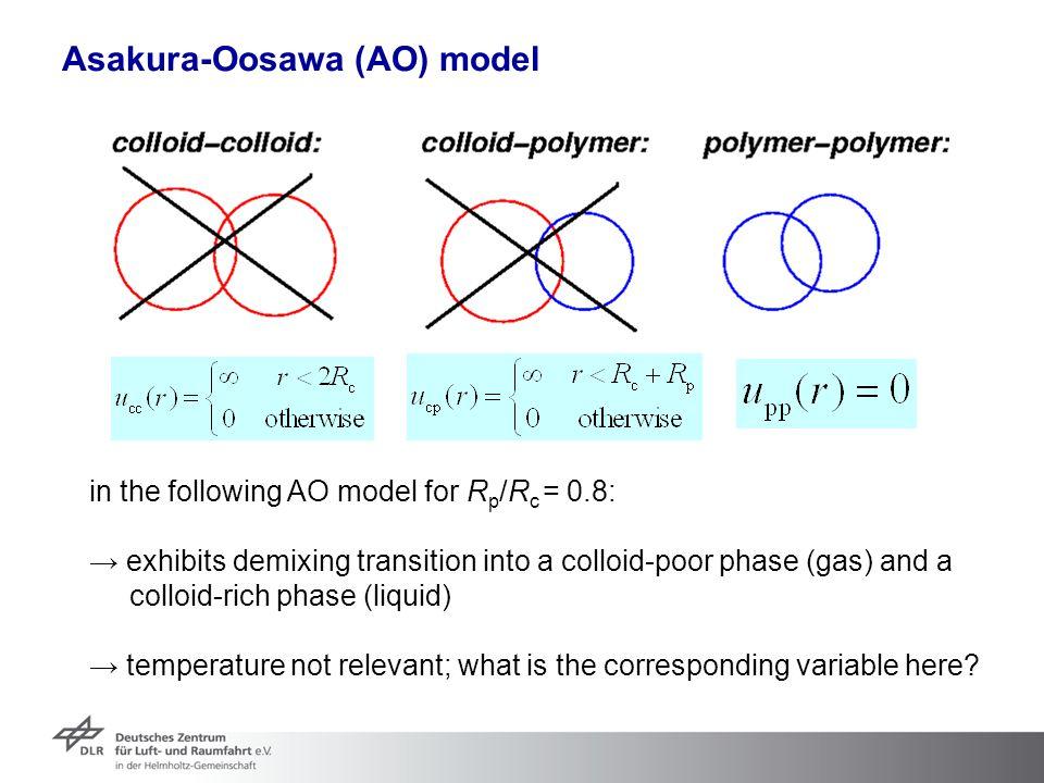 Asakura-Oosawa (AO) model