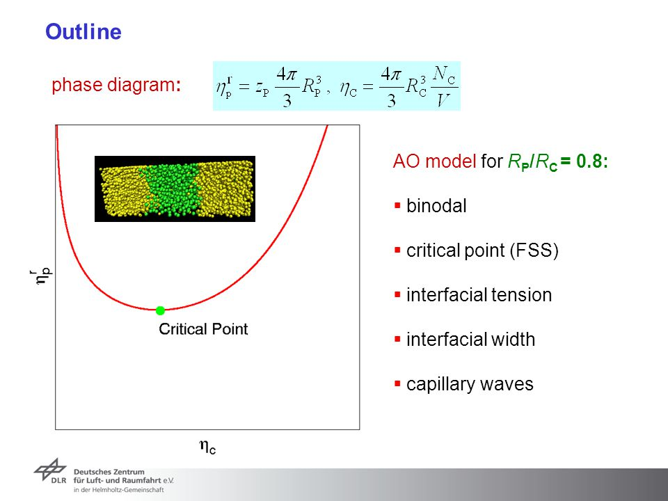 Outline phase diagram: AO model for RP/RC = 0.8: binodal