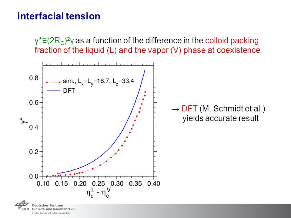 interfacial tension γ*≡(2RC)2γ as a function of the difference in the colloid packing.