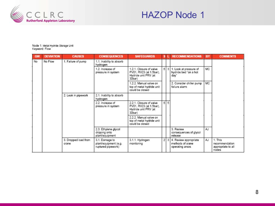 HAZOP Node 1