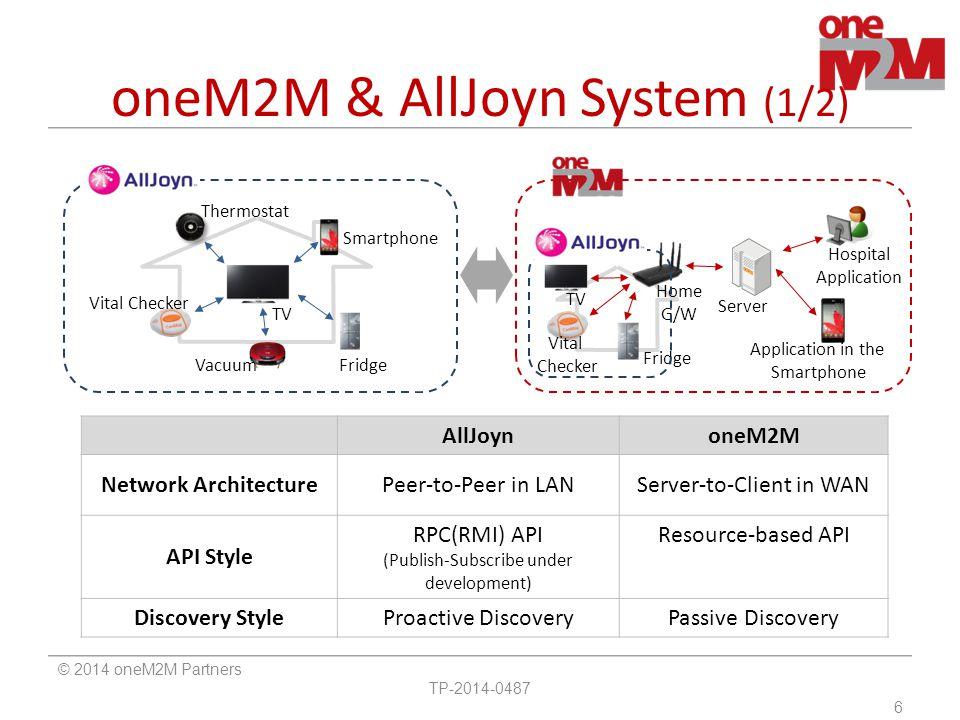 oneM2M & AllJoyn System (1/2)