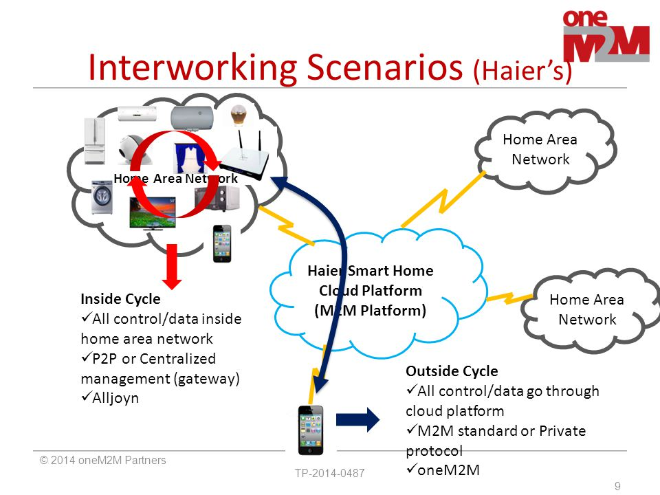 Interworking Scenarios (Haier's)