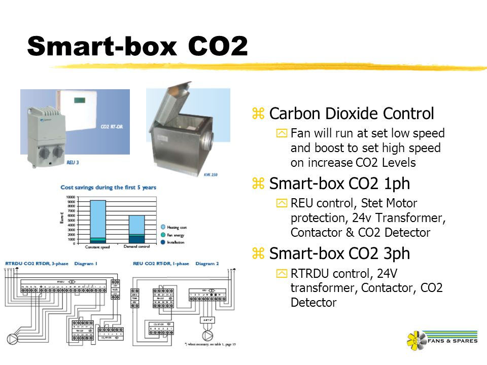 Smart-box CO2 Carbon Dioxide Control Smart-box CO2 1ph