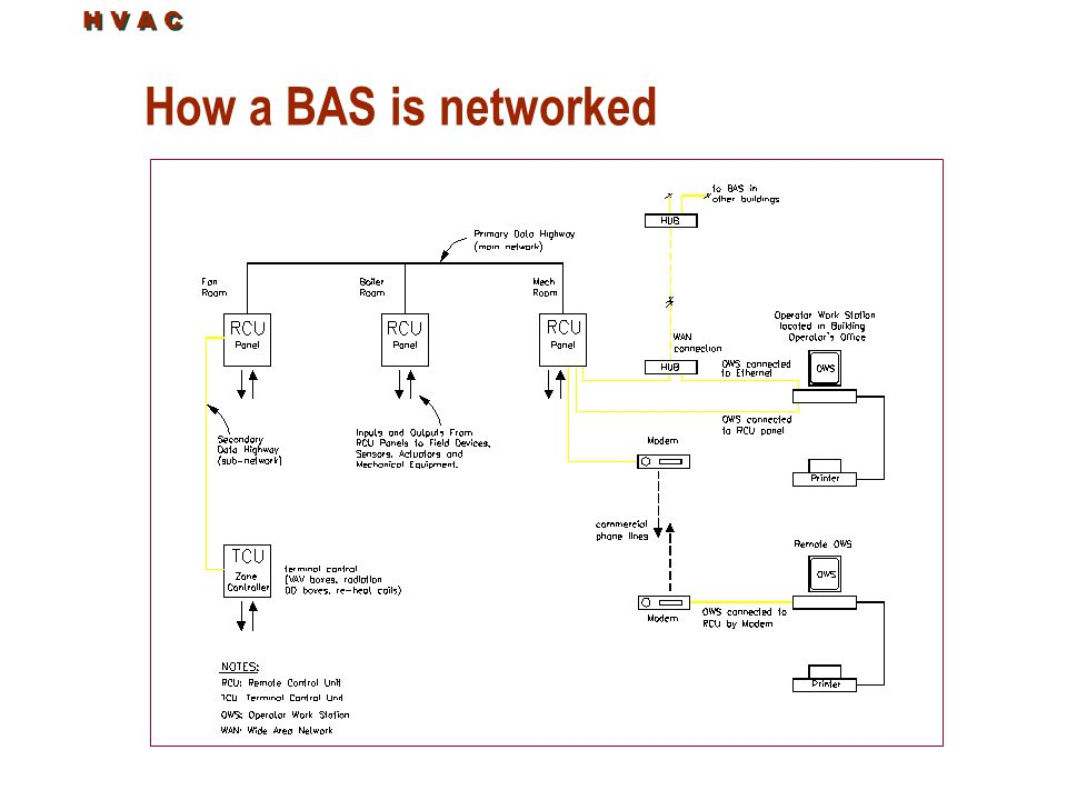 How a BAS is networked H V A C
