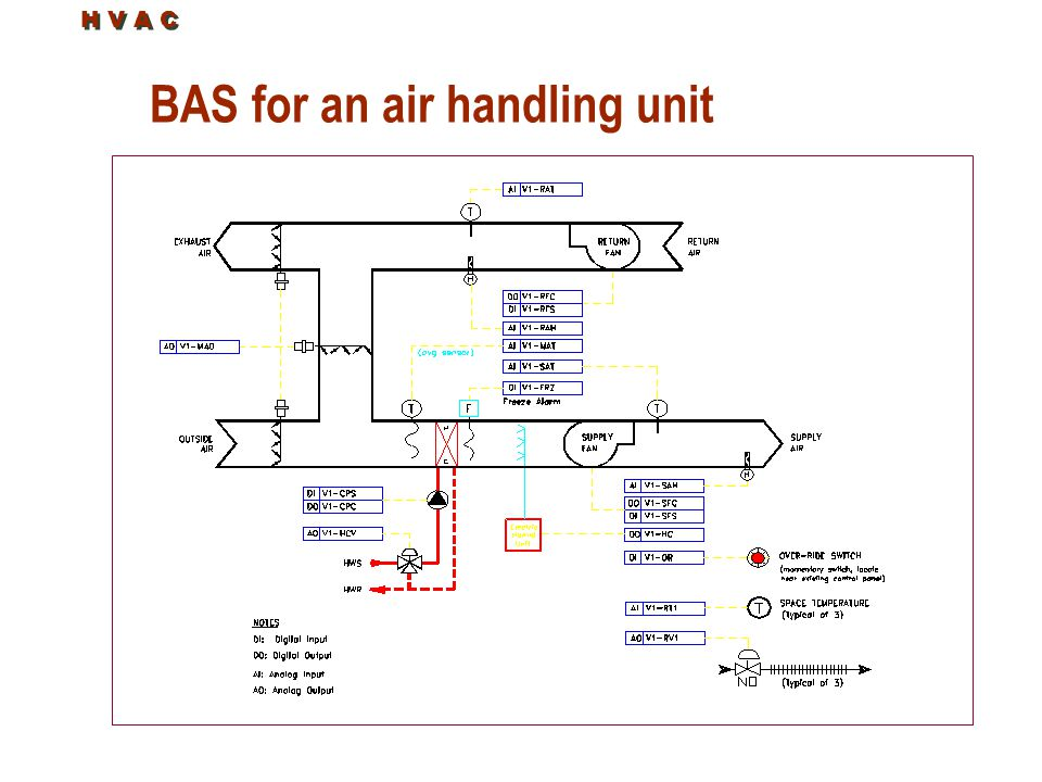 BAS for an air handling unit