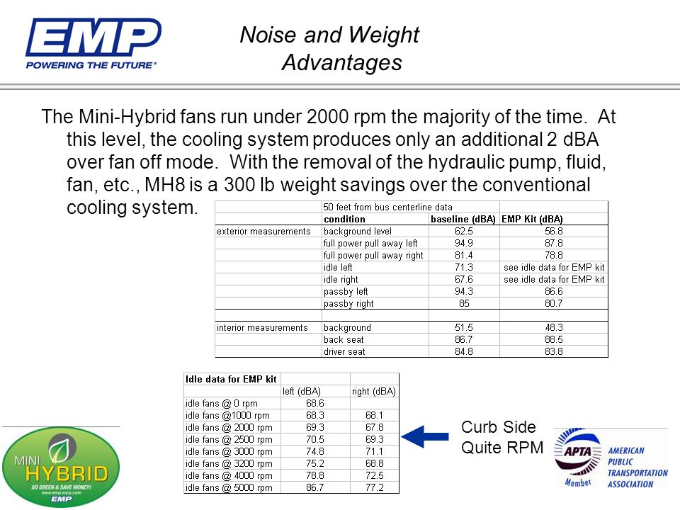 Noise and Weight Advantages
