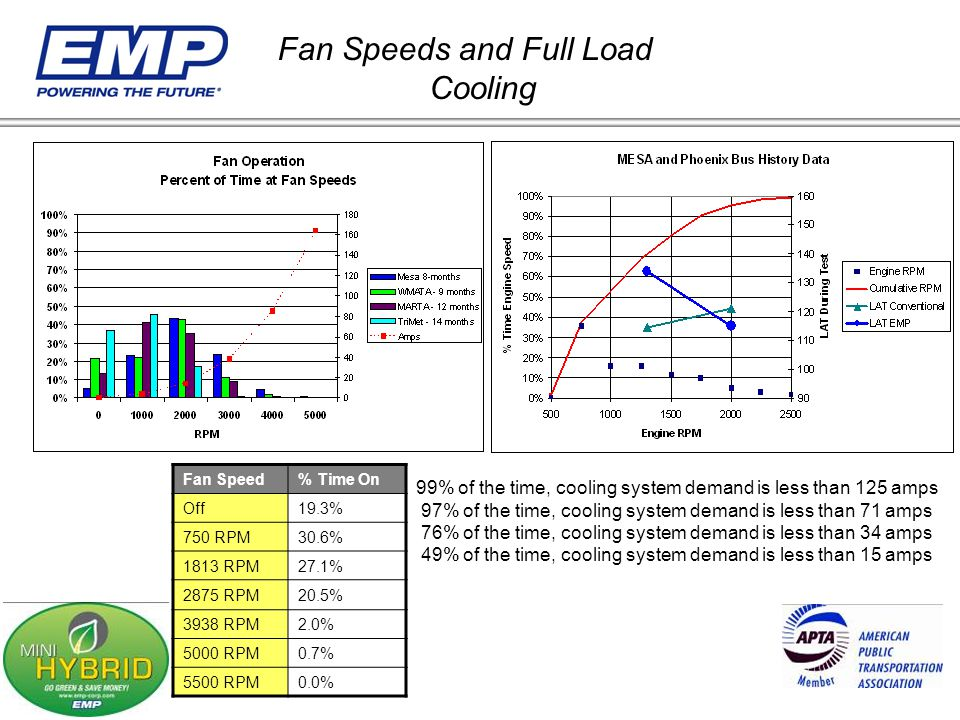Fan Speeds and Full Load Cooling