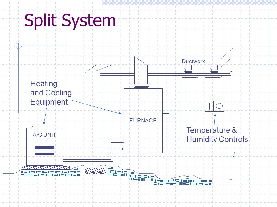 Split System Heating and Cooling Equipment Temperature &