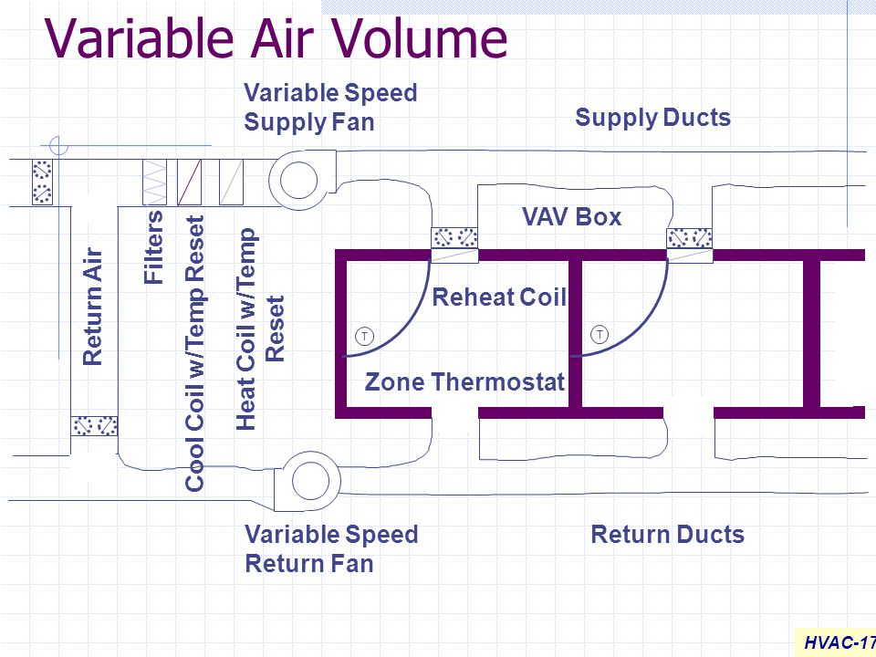 Variable Air Volume Variable Speed Supply Fan Supply Ducts VAV Box