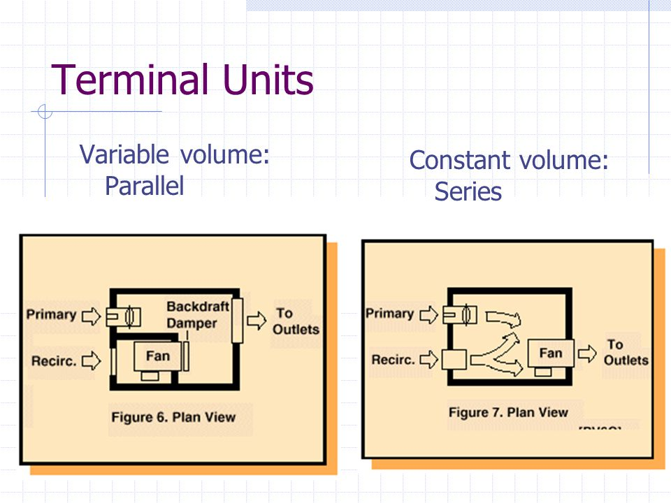 Terminal Units Variable volume: Parallel. Constant volume: Series.