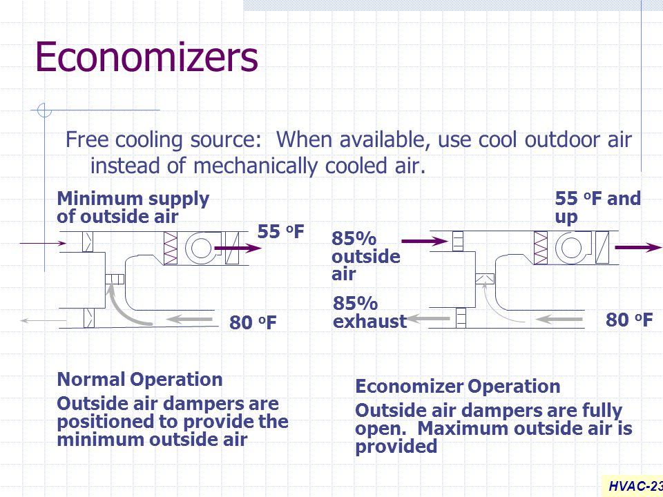 Economizers Free cooling source: When available, use cool outdoor air instead of mechanically cooled air.