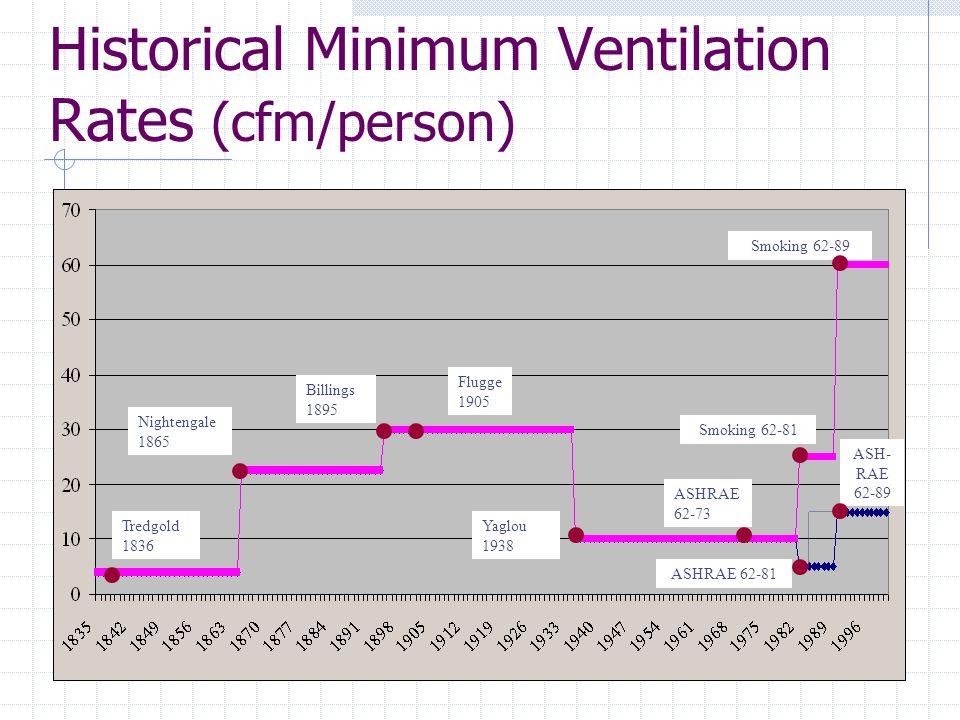 Historical Minimum Ventilation Rates (cfm/person)