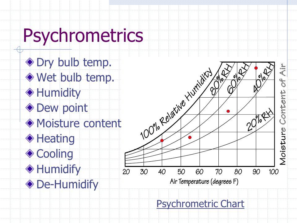 Psychrometrics Dry bulb temp. Wet bulb temp. Humidity Dew point