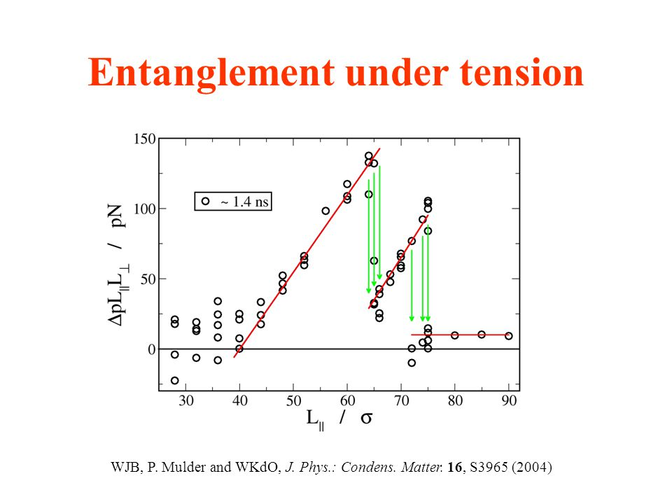 Entanglement under tension