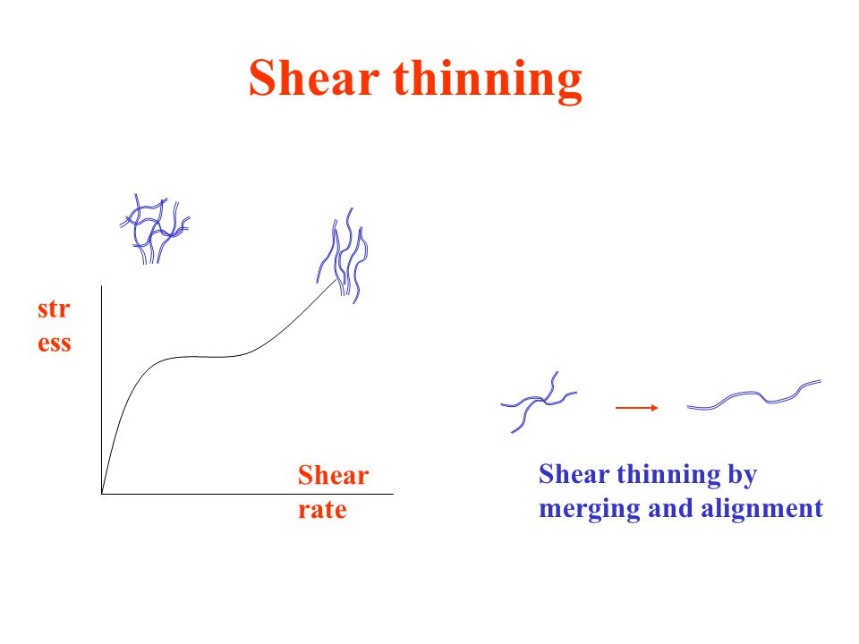 Shear thinning stress Shear rate