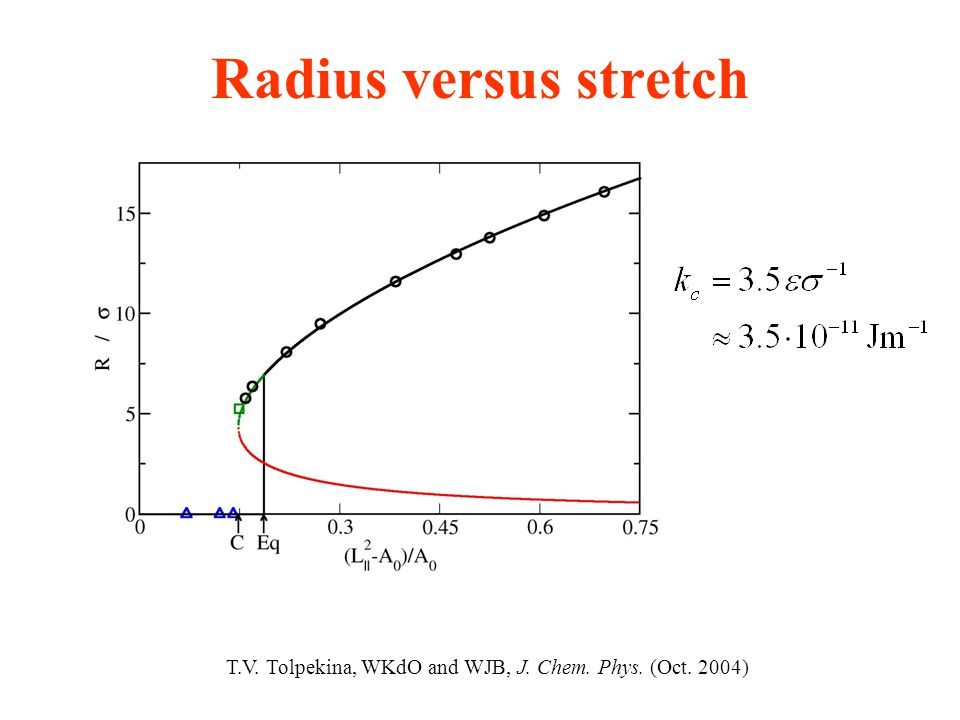 Radius versus stretch T.V. Tolpekina, WKdO and WJB, J. Chem. Phys. (Oct. 2004)
