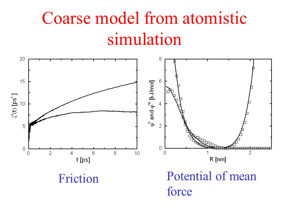 Coarse model from atomistic simulation