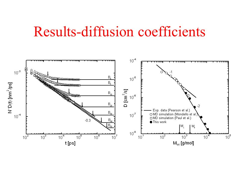 Results-diffusion coefficients