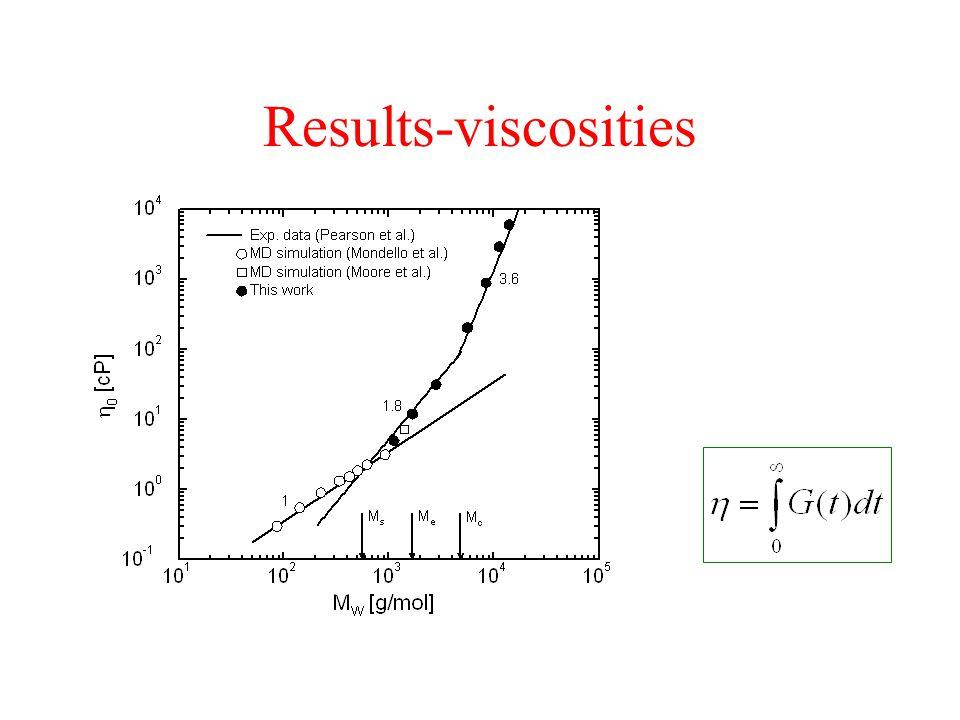 Results-viscosities
