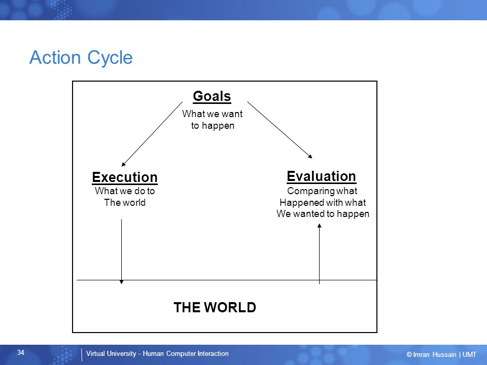 Action Cycle Goals Execution Evaluation THE WORLD What we want