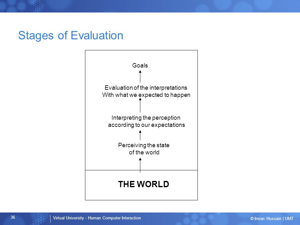 Stages of Evaluation THE WORLD Goals Evaluation of the interpretations