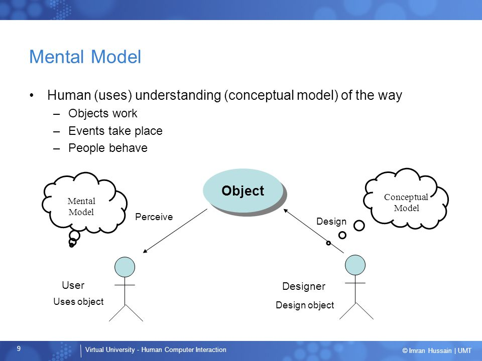 Mental Model Human (uses) understanding (conceptual model) of the way