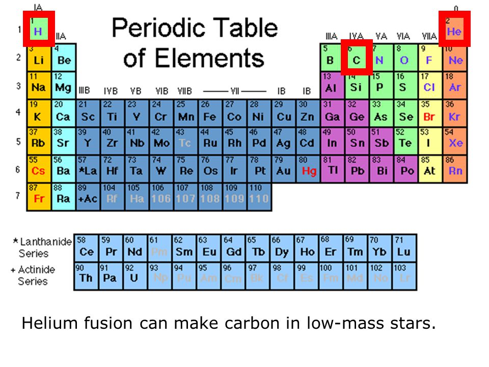 Helium fusion can make carbon in low-mass stars.