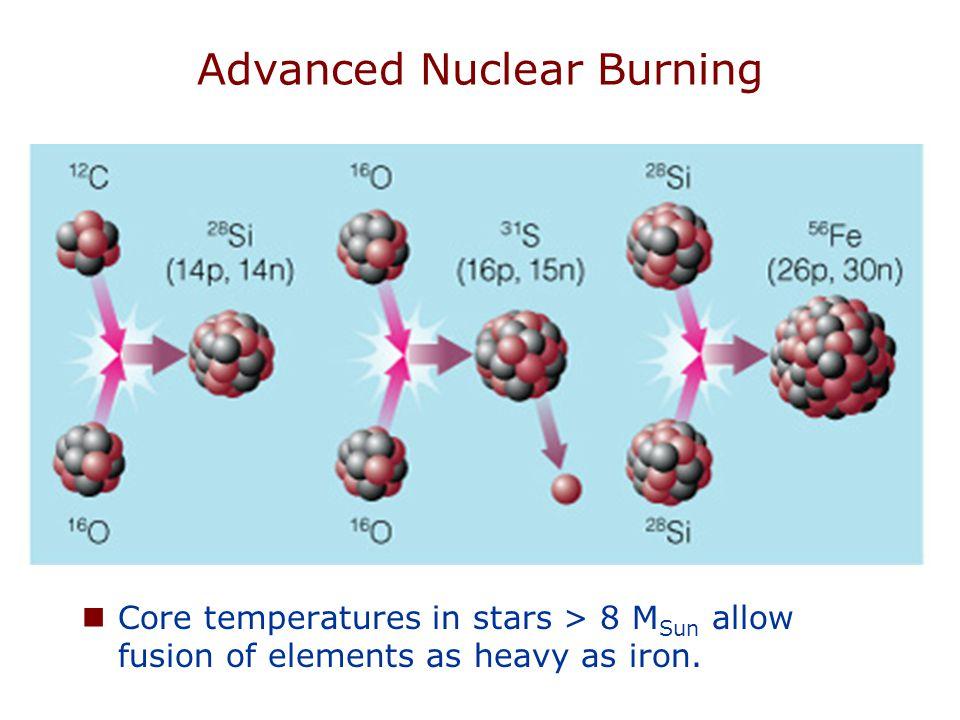 Advanced Nuclear Burning
