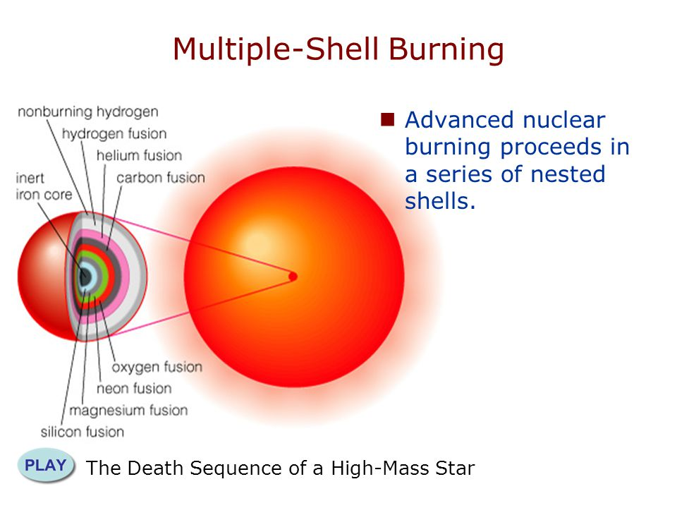 Multiple-Shell Burning
