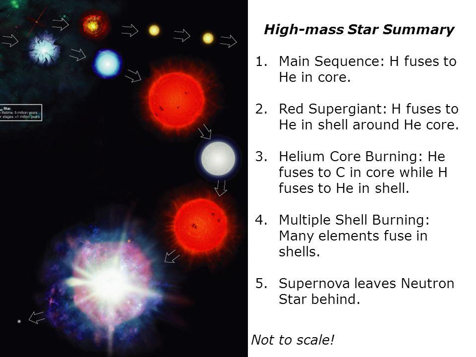 High-mass Star Summary