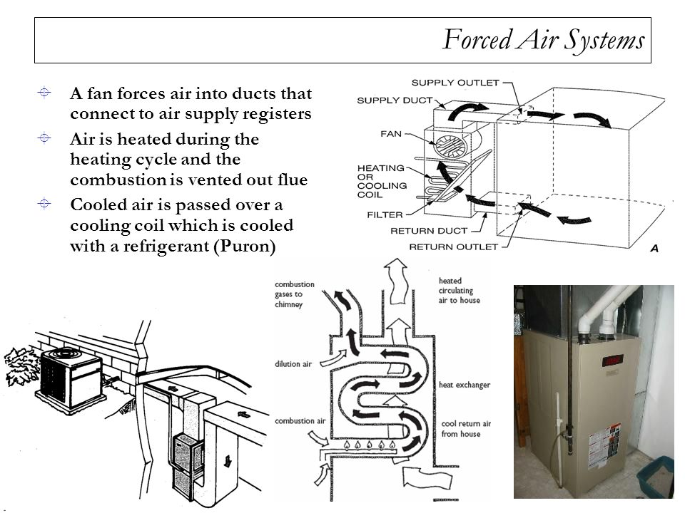 Forced Air Systems A fan forces air into ducts that connect to air supply registers.