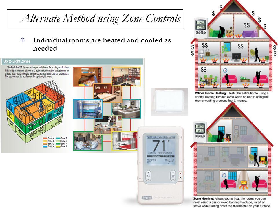 Alternate Method using Zone Controls
