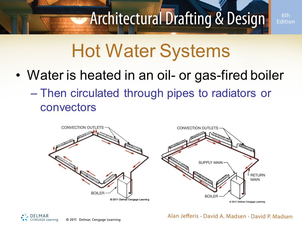 Hot Water Systems Water is heated in an oil- or gas-fired boiler