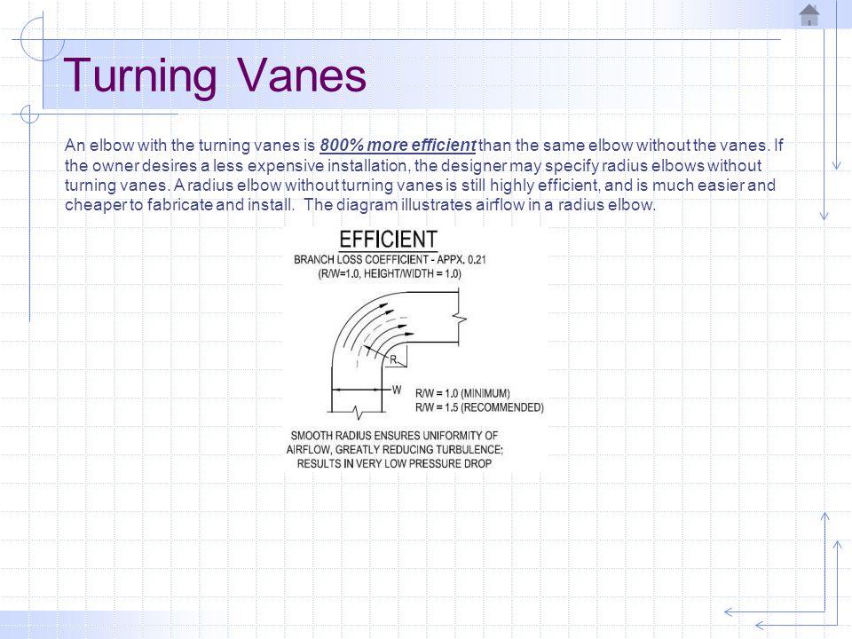 Turning Vanes