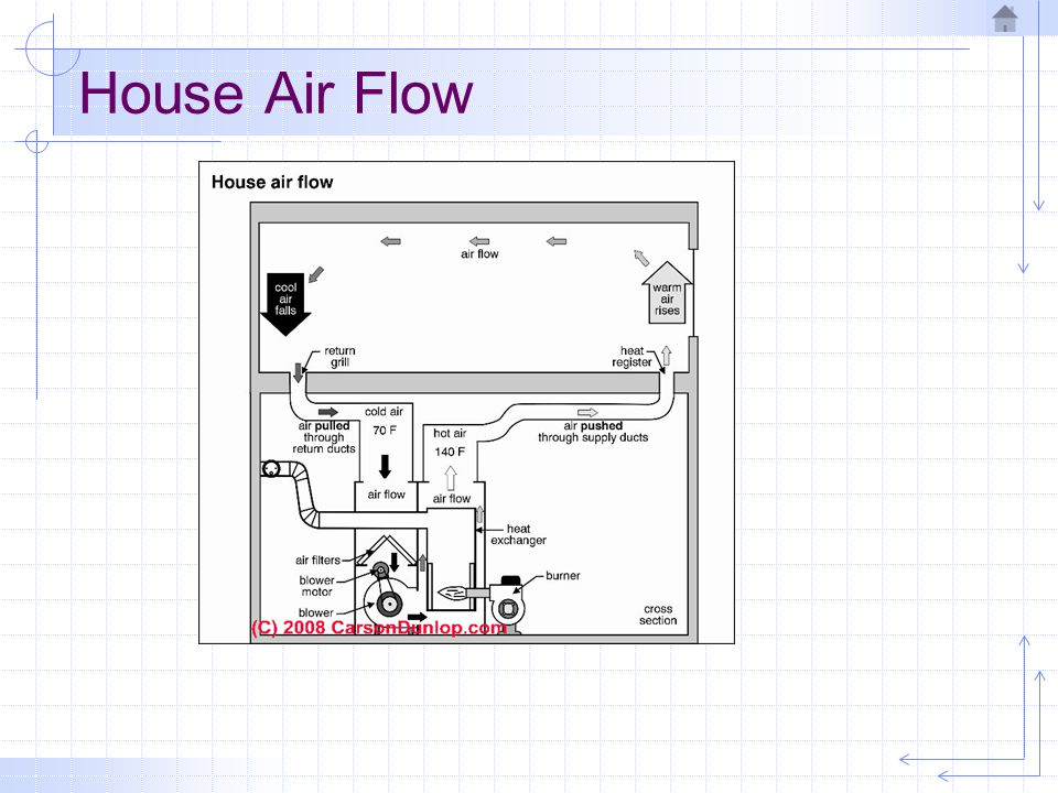 Heating systems forced air systems ppt download for House air circulation system
