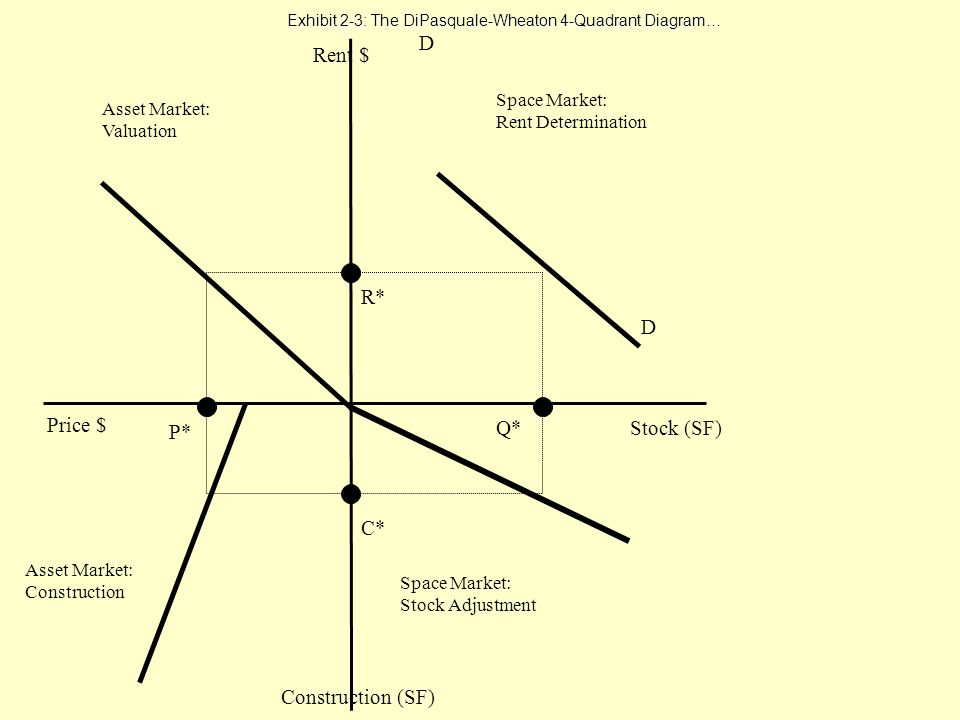 Exhibit 2-3: The DiPasquale-Wheaton 4-Quadrant Diagram…