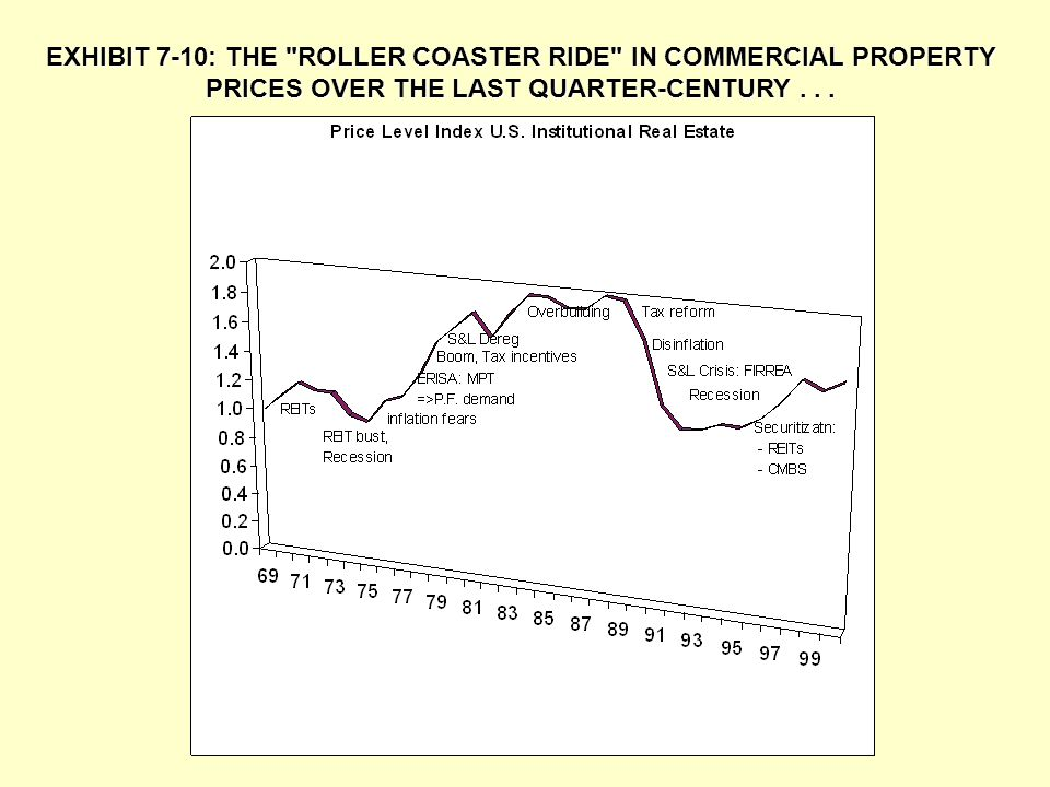 EXHIBIT 7-10: THE ROLLER COASTER RIDE IN COMMERCIAL PROPERTY PRICES OVER THE LAST QUARTER-CENTURY .
