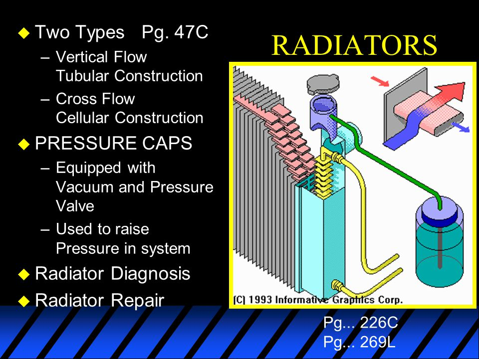 RADIATORS Two Types Pg. 47C PRESSURE CAPS Radiator Diagnosis