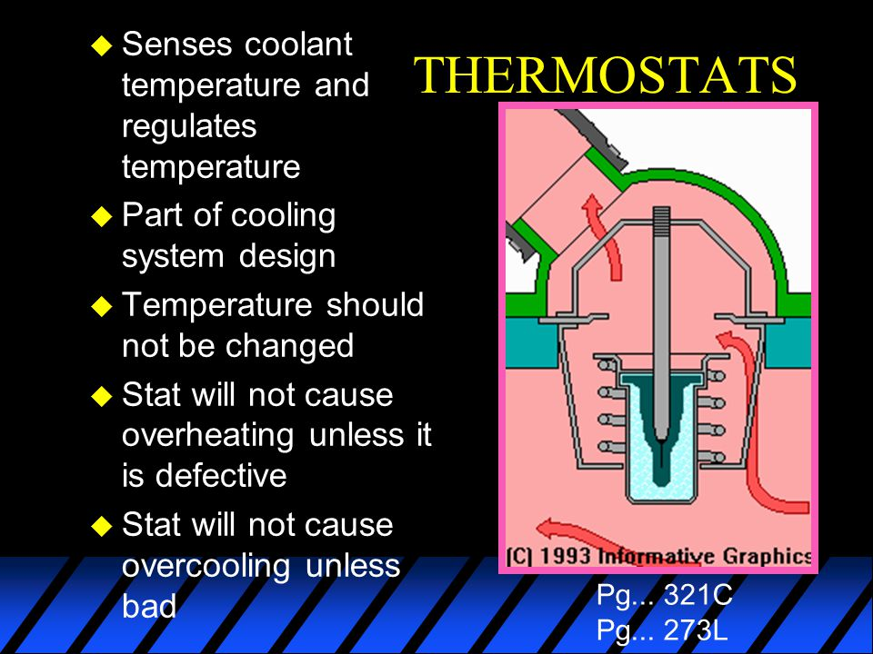 THERMOSTATS Senses coolant temperature and regulates temperature